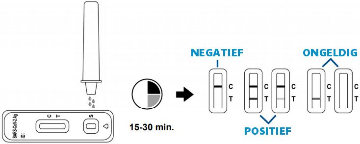 testuitslag acon flowflex aflezen betekenis