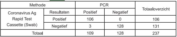 vergelijking pcr test versus healgen corona zelftest